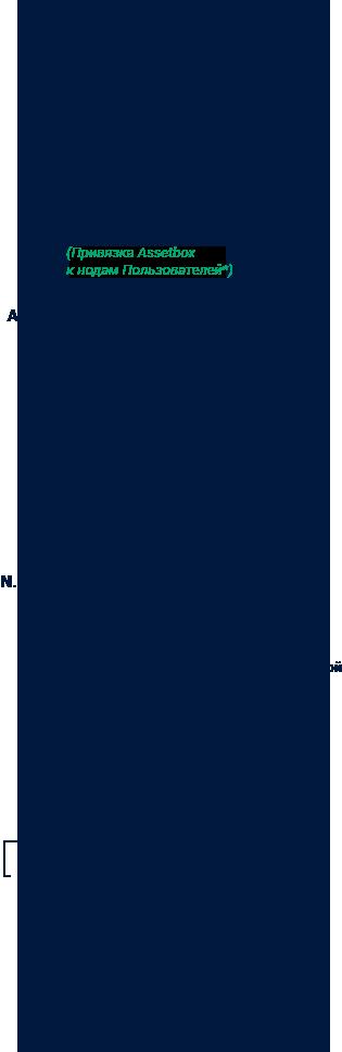 Схема работы алгоритма Community PoS