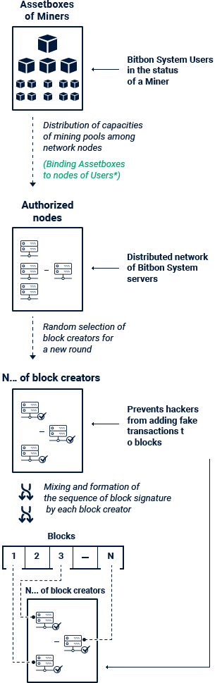 Flowchart of operation of the Community PoS algorithm