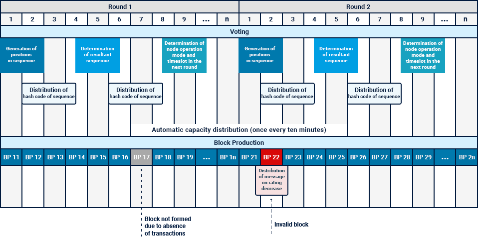 Sequence diagram of the Community PoS consensus